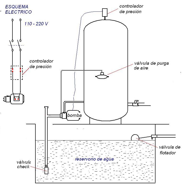 tanques hidroneumaticos instalacion