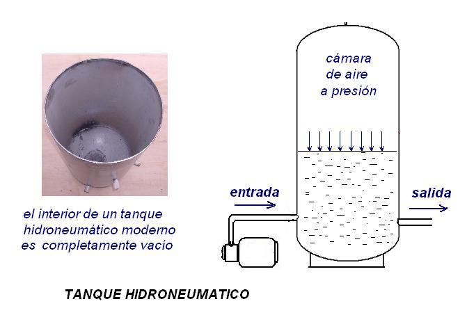 Blog del departamento de instalaciones instalaci n de for Cilindro hidroneumatico