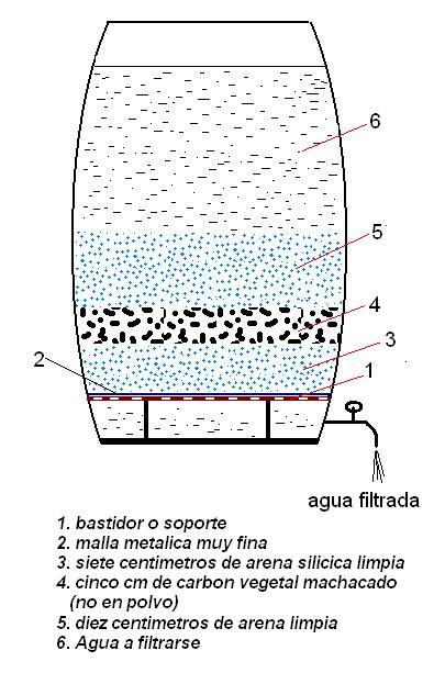 Filtrado y potabilizacion del agua - Filtrado de agua ...