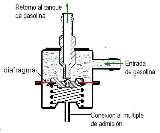 diagrama de ford