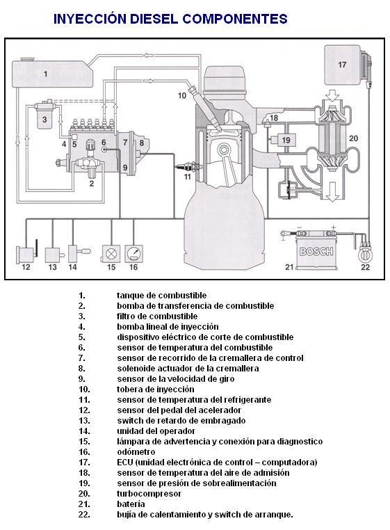 Partes del sistema de alimentacion de combustible diesel