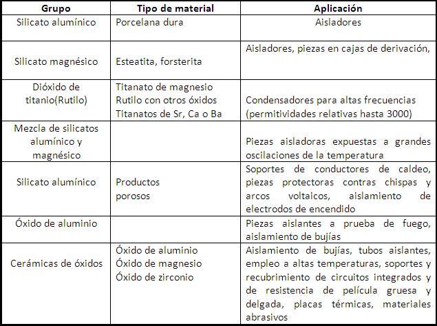Materiales aislantes de la electricidad - Mejores aislantes termicos ...