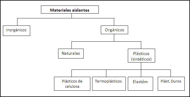 Materiales aislantes share the knownledge - Material aislante del calor ...